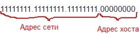 Адрес сети и адрес хоста