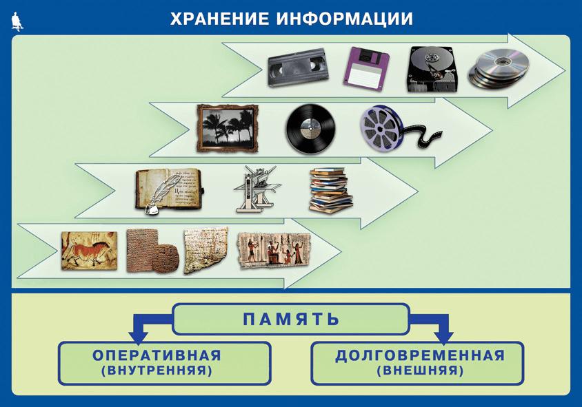 Плакат хранение информации