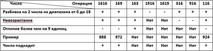 таблица решения ОГЭ 16 по информатике