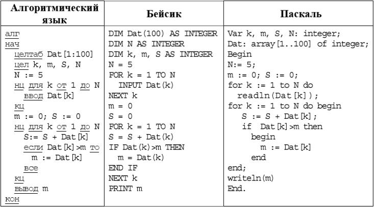 Решения задач по информатике огэ 9 класс сайт задач по физике решение задач